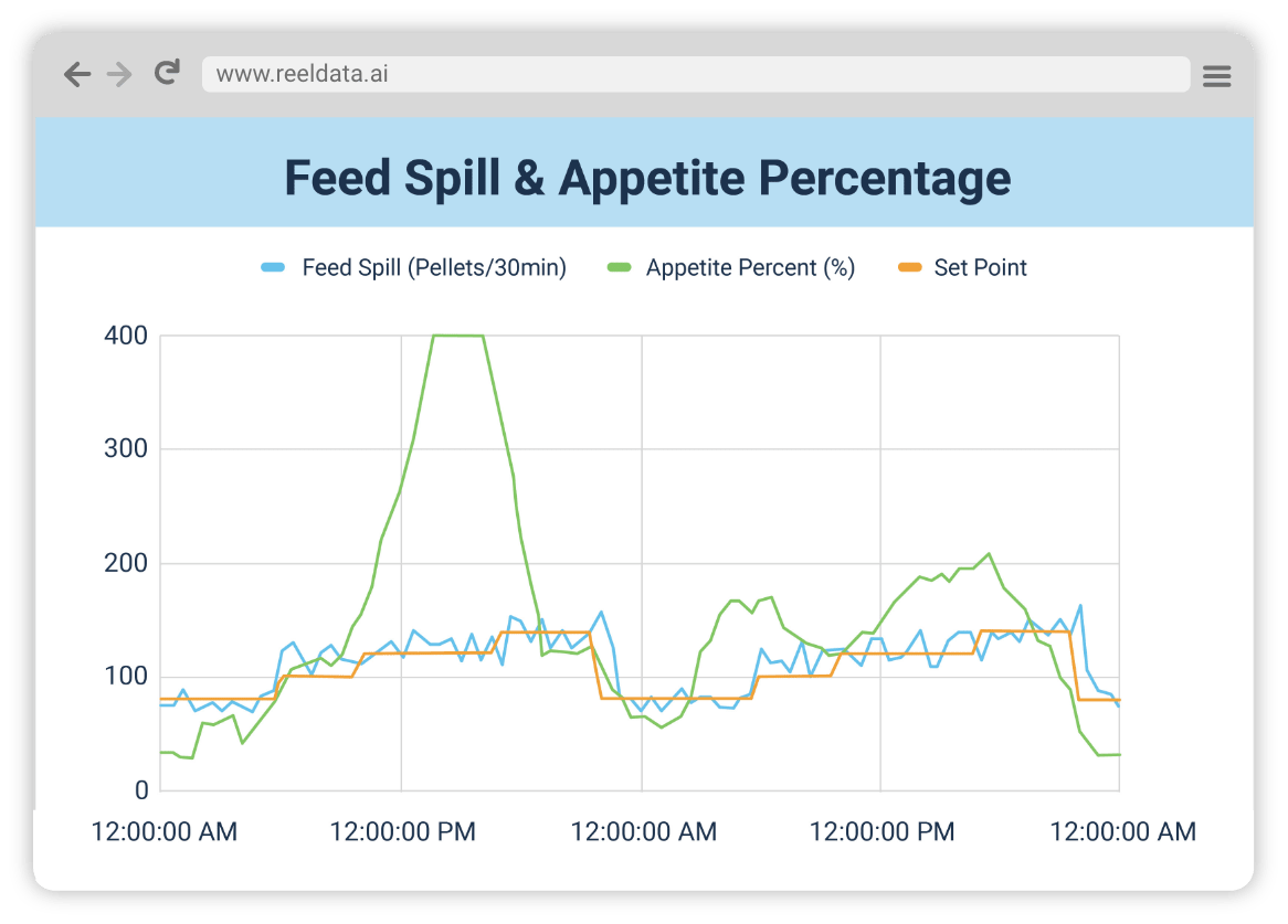 This is a graphic of a browser window that showcases the relation of time to feed spill, appetite percentage and set points on a graph.